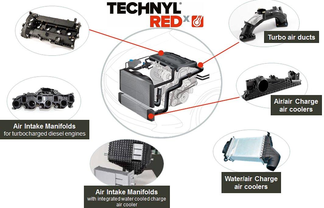 Technyl REDx Applications