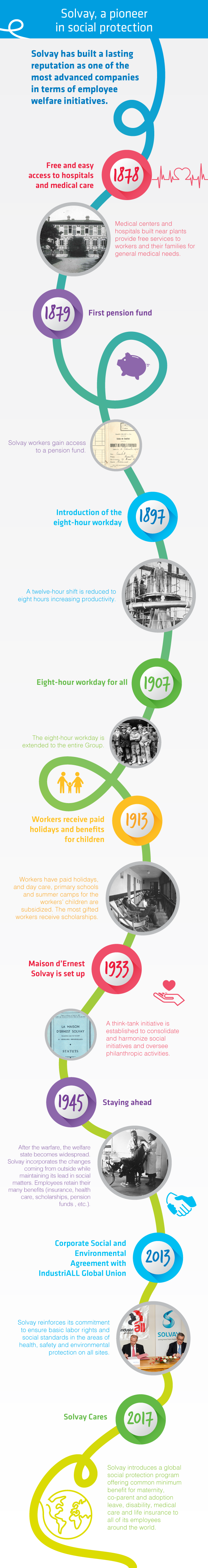 timeline-showing-solvay-is-one-of-the-most-advanced-company-in-terms-of-employee-welfare-initiatives