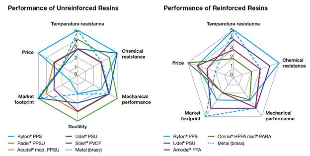 Plumbing-reinforced-unreinforced-resin-spider-graphs