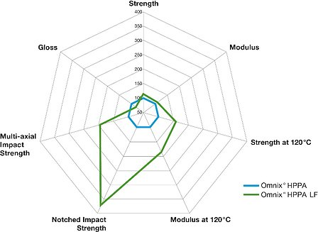 170313-Solvay-Omnix-LFT-Grades-graph