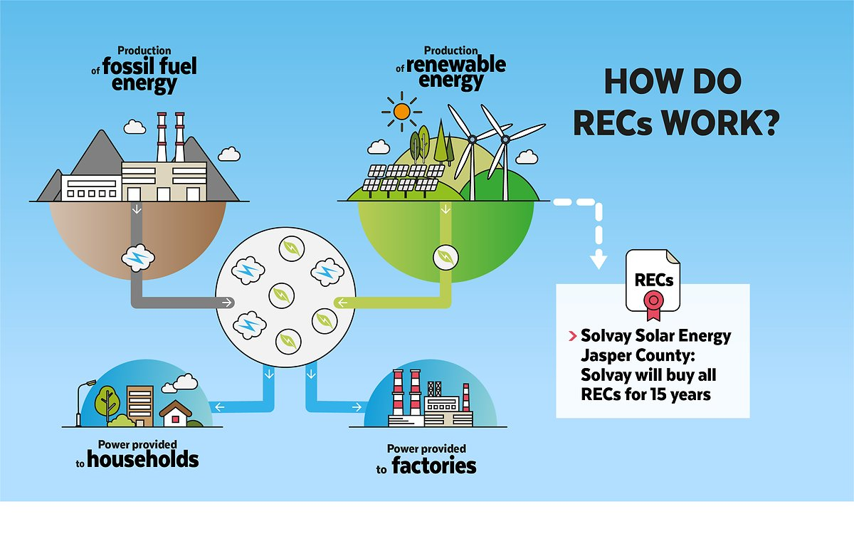 solar farm - RECs principle infographics