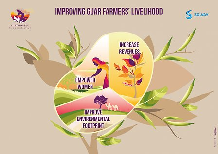 Improving guar farmers
