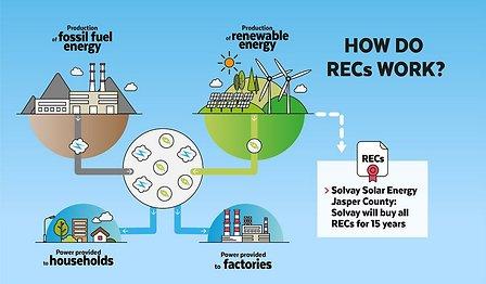 Solar-Farm-recs-graphic