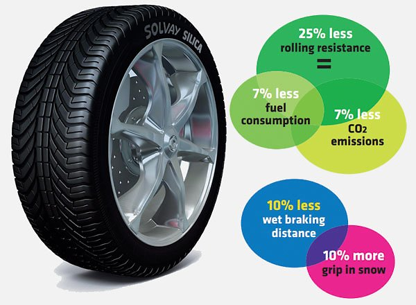 eco-mobility-tire