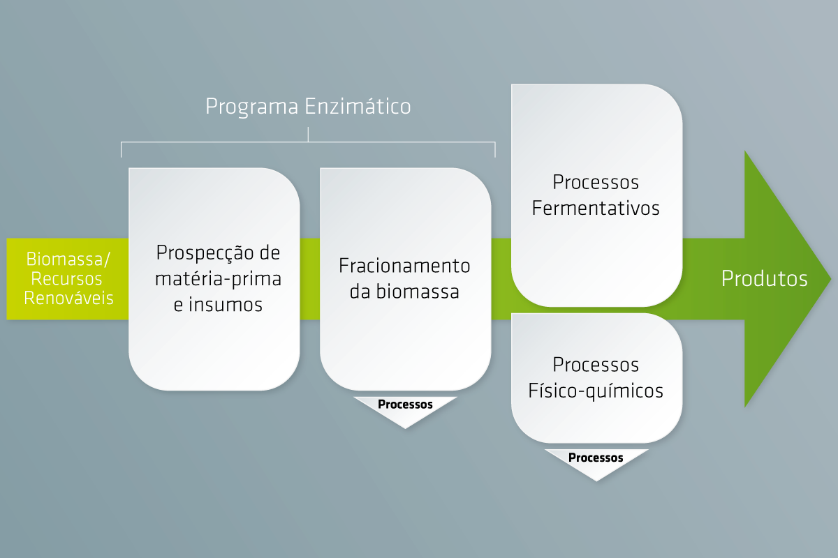 Rhodia-diagrama