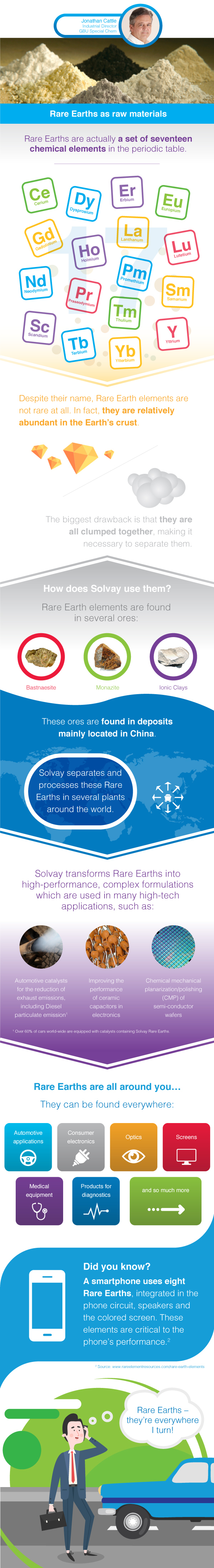 Infographic-Solvay-Rare-Earth-EN