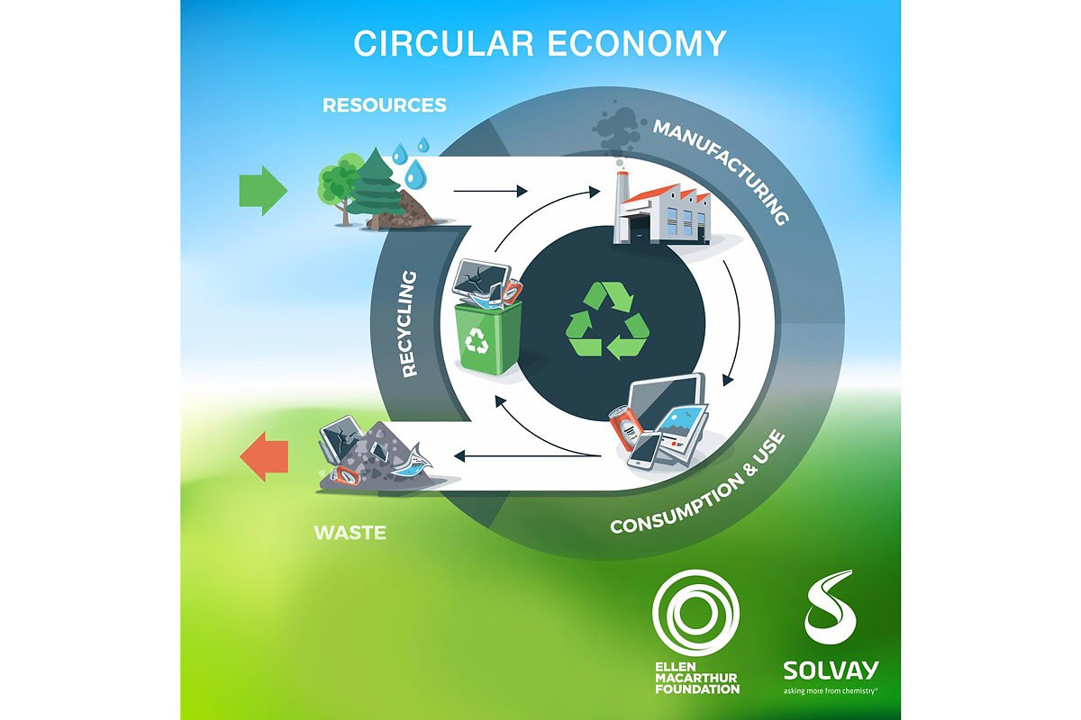Circular-economy-EllenMarcArthur-Solvay_web