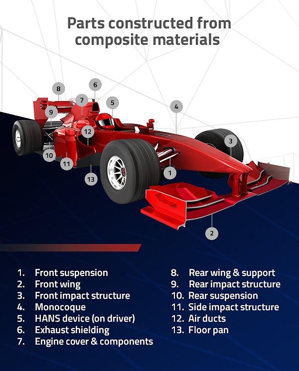 F1-Motorsport-Infographic