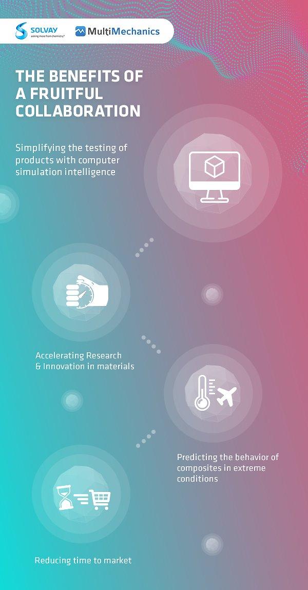 MultiMechanics-Collaboration-infographic