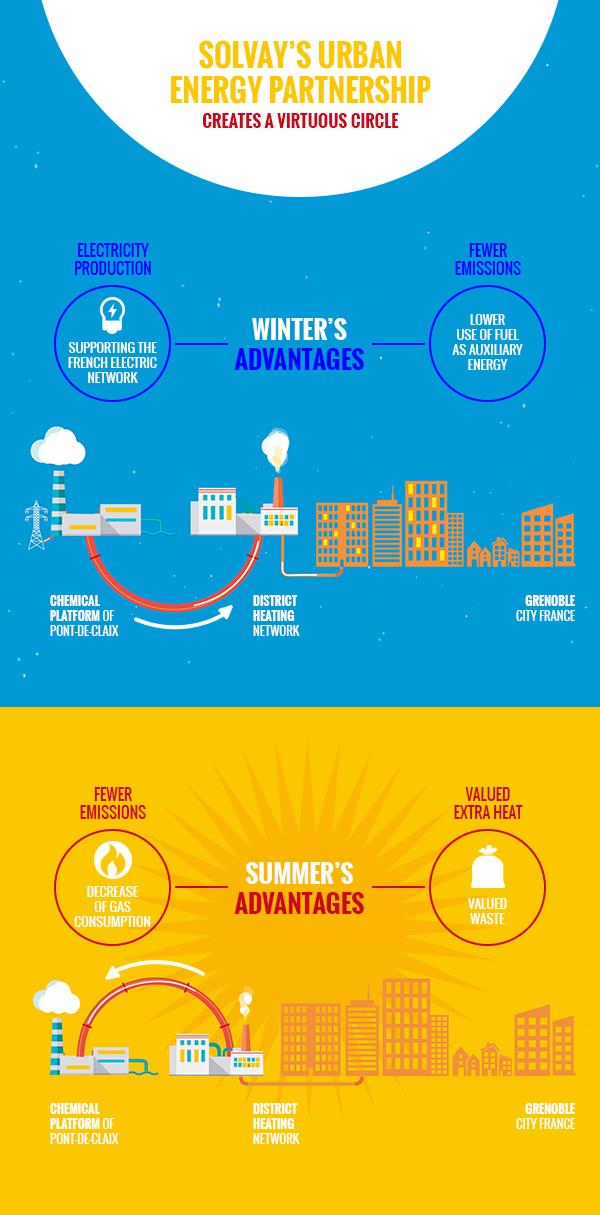 Infographic-solvay-solcia