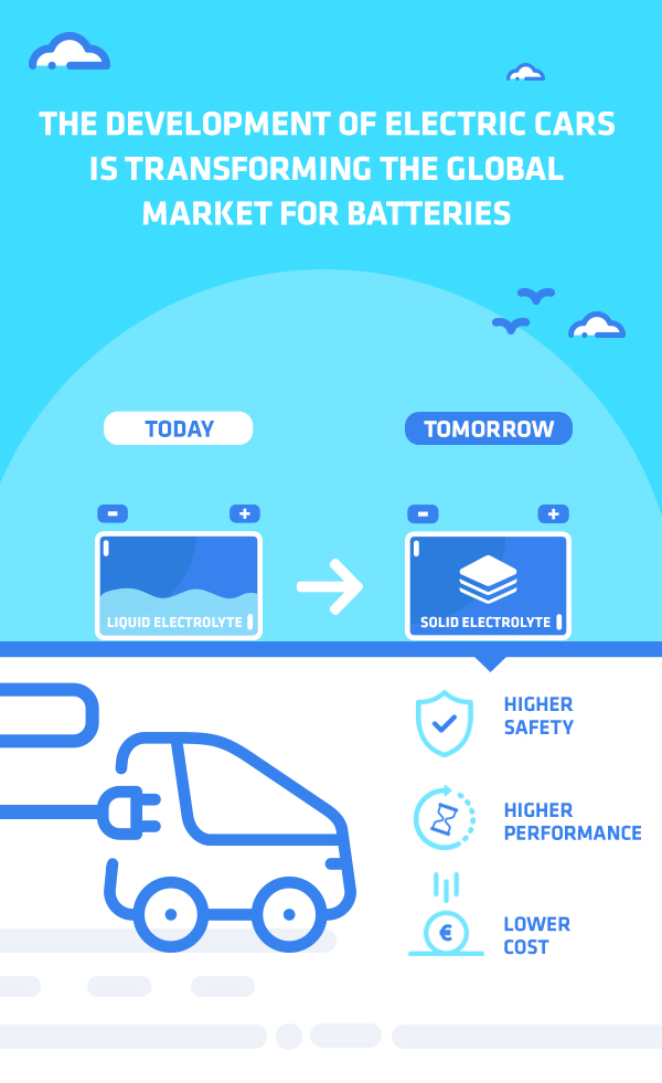 electric-cars-developing-market-for-batteries