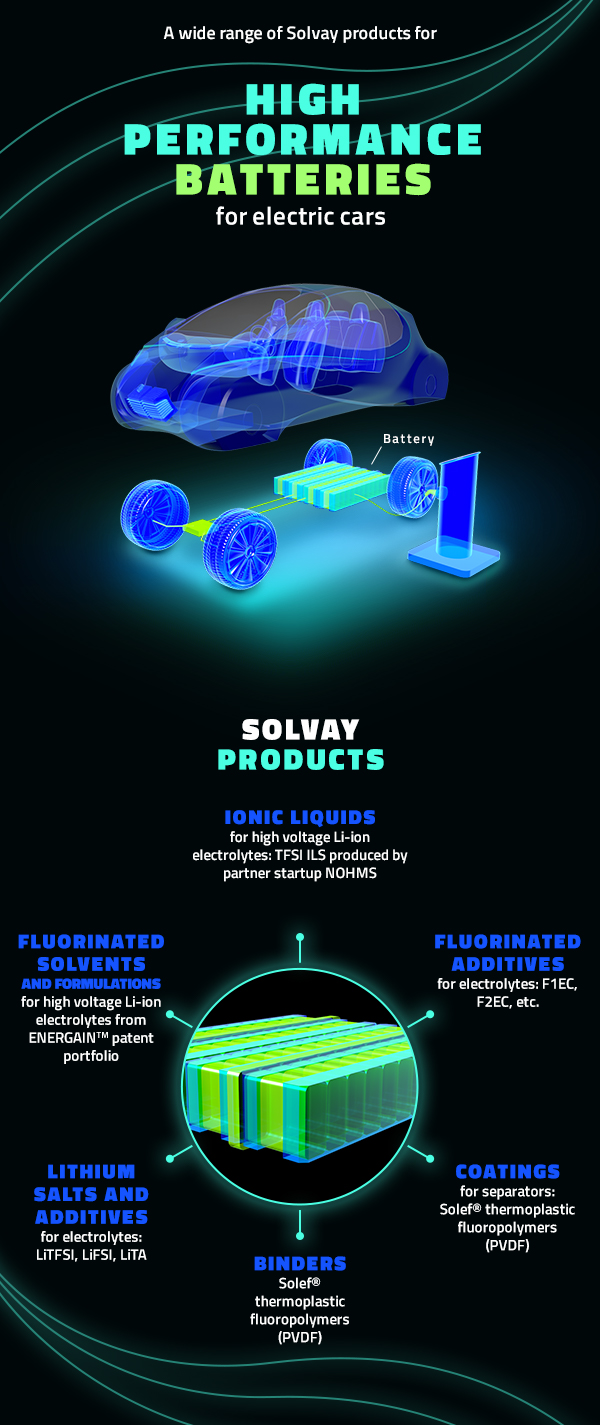 electric-cars-batterie-products
