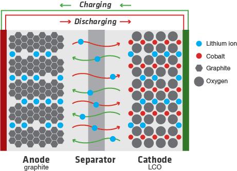 Li-Ion-battery