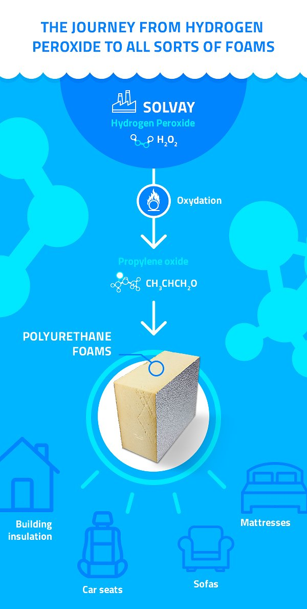Infographic-production-polyurethane-foams
