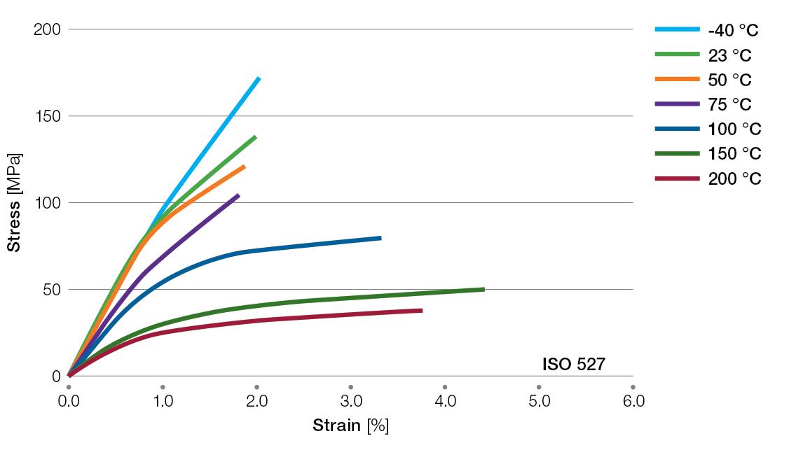 Ryton-XE5030BL-tensile-stress-strain