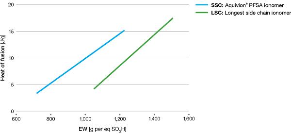 Aquivion-Heat-of-fusion-vs-EW_670px-247694