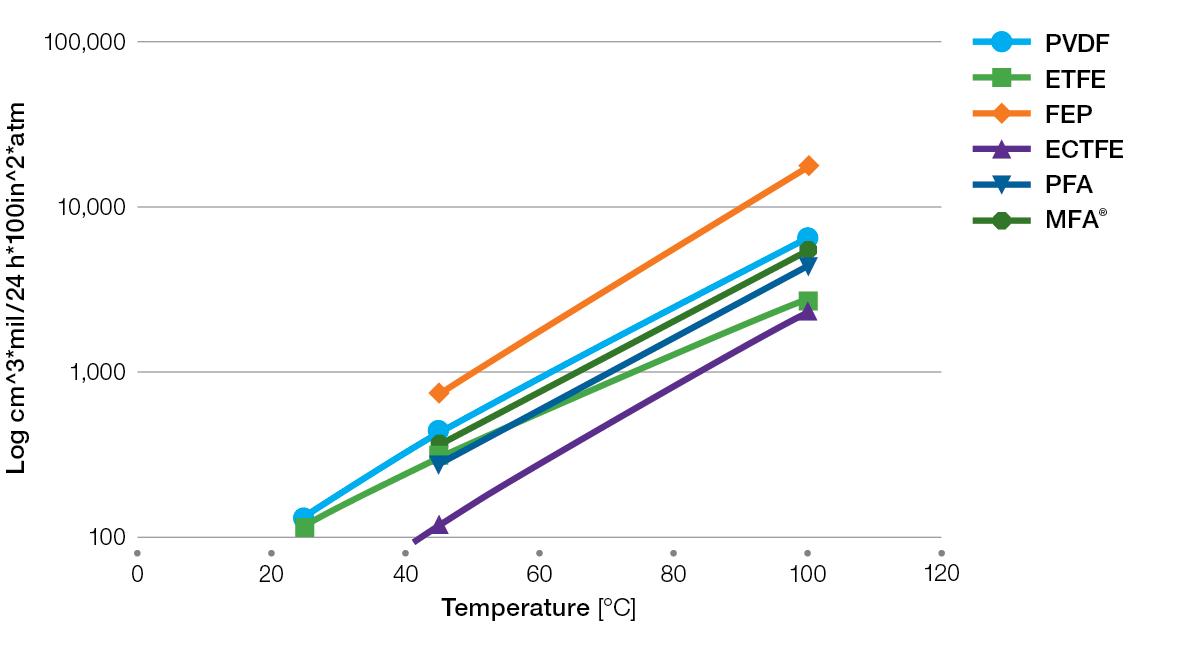 Fluoropolymer-HCI-permation-resistance