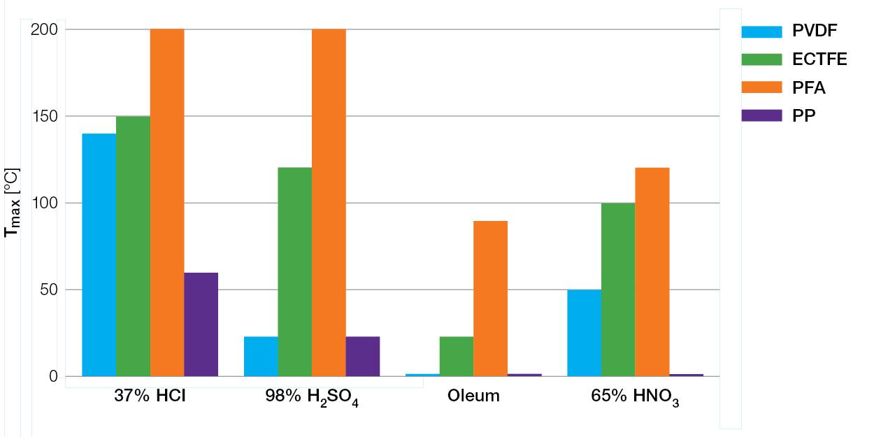 Fluoropolymer-service-temperatures