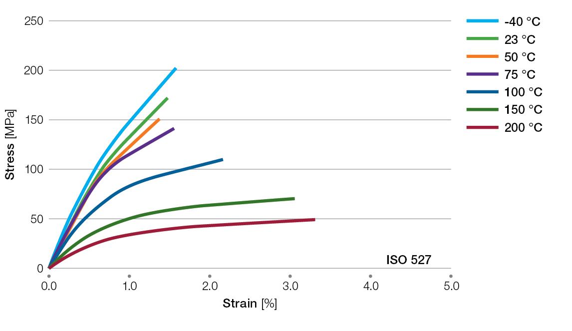 Ryton-BR42B-tensile-stress-strain