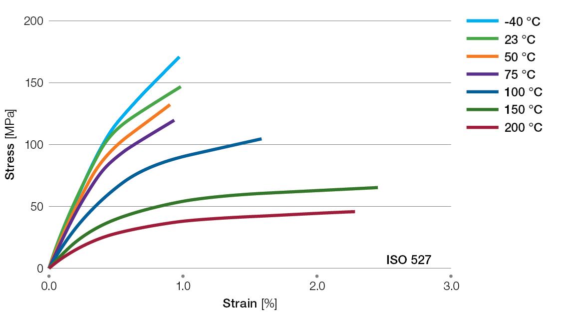 Ryton-BR111BL-tensile-stress-strain