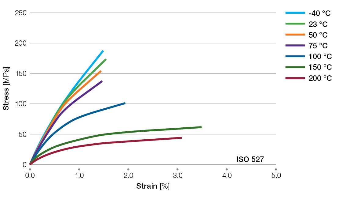 Ryton-R4200BL-tensile-stress-strain