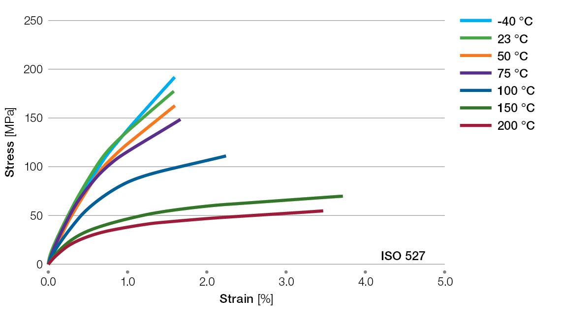 Ryton-R4220BL-tensile-stress-strain