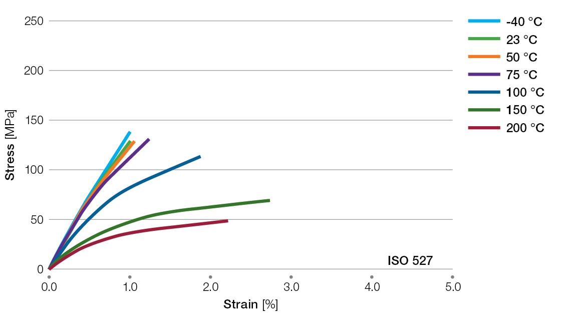 Ryton-R4230BL-tensile-stress-strain