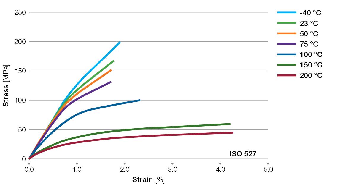 Ryton-R4240BL-tensile-stress-strain