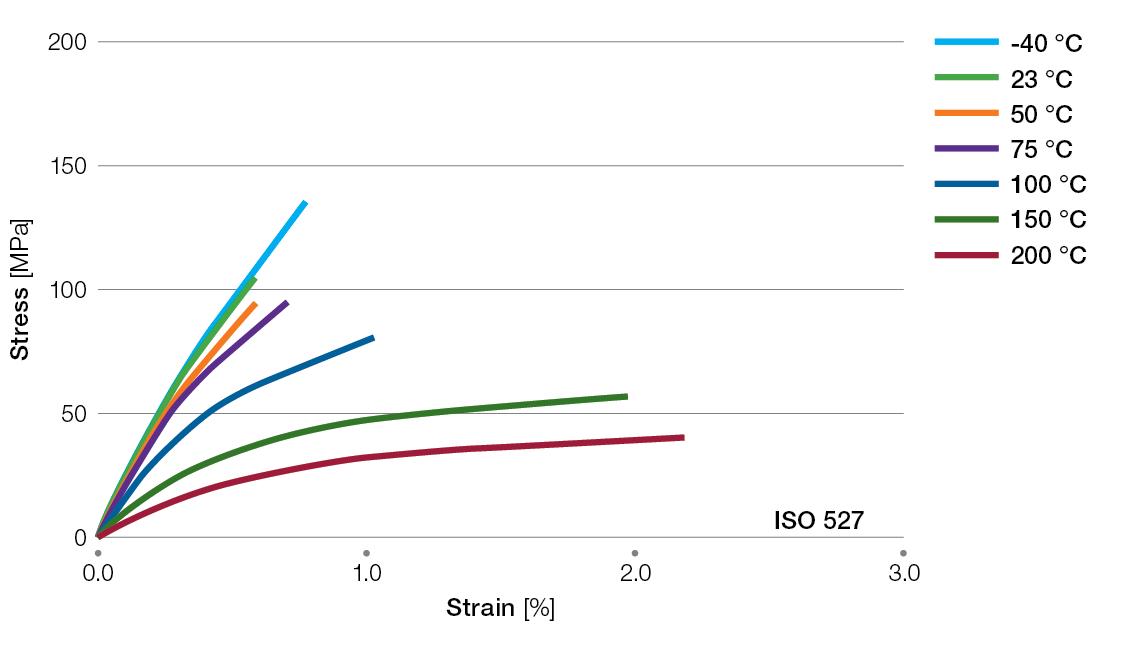 Ryton-R7120BL-tensile-stress-strain