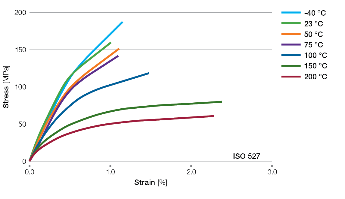 Ryton-R7220BL-tensile-stress-strain