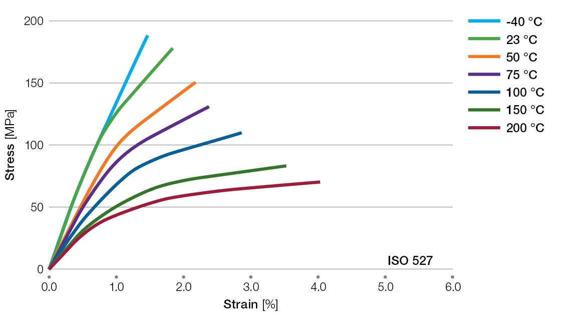 Ryton-XK2340-tensile-stress-strain