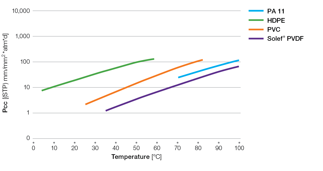 Solef-methane-permeability