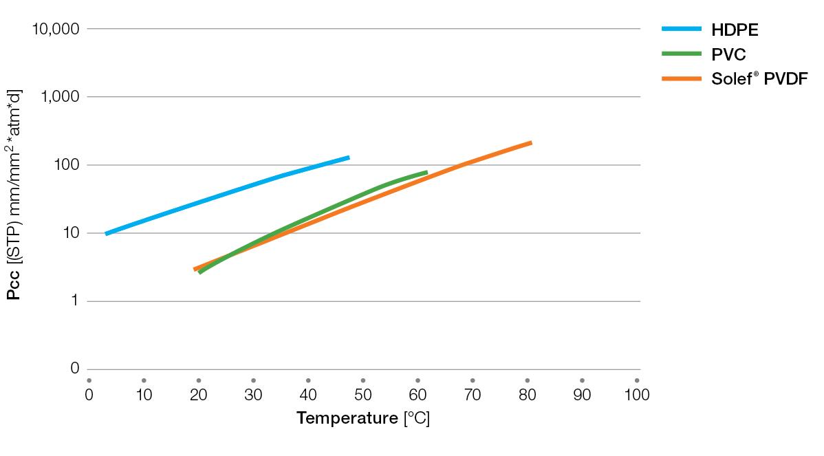 Solef-oxygen-permeability
