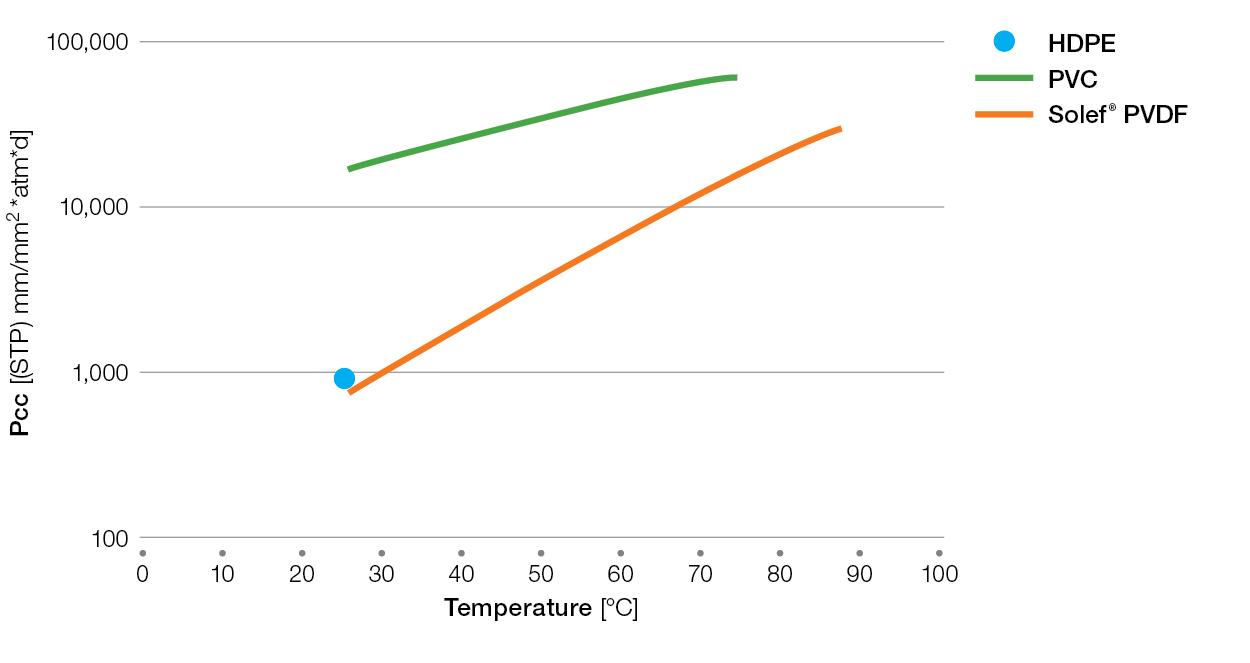 Solef-water-permeability