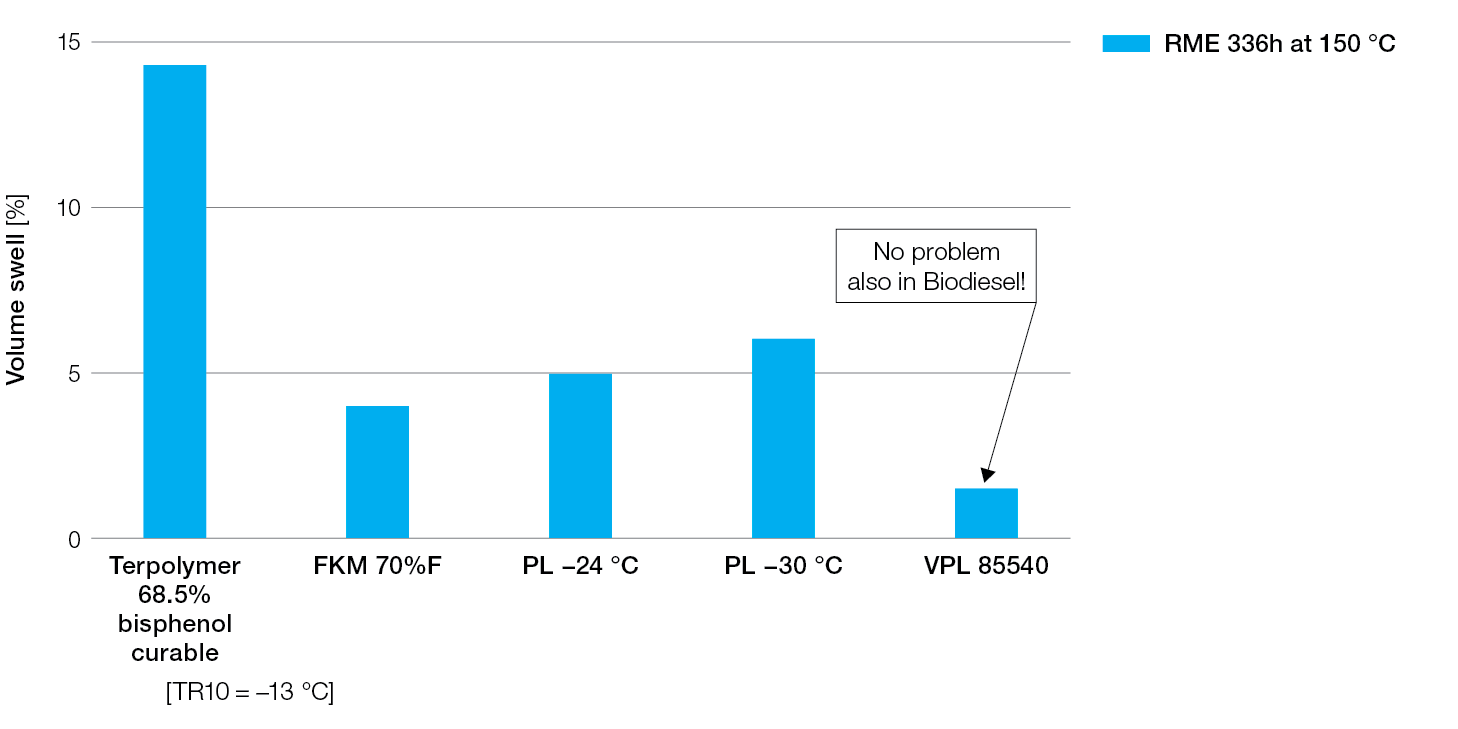 Tecnoflon-flex-fuel-resistance-in-biodiesel