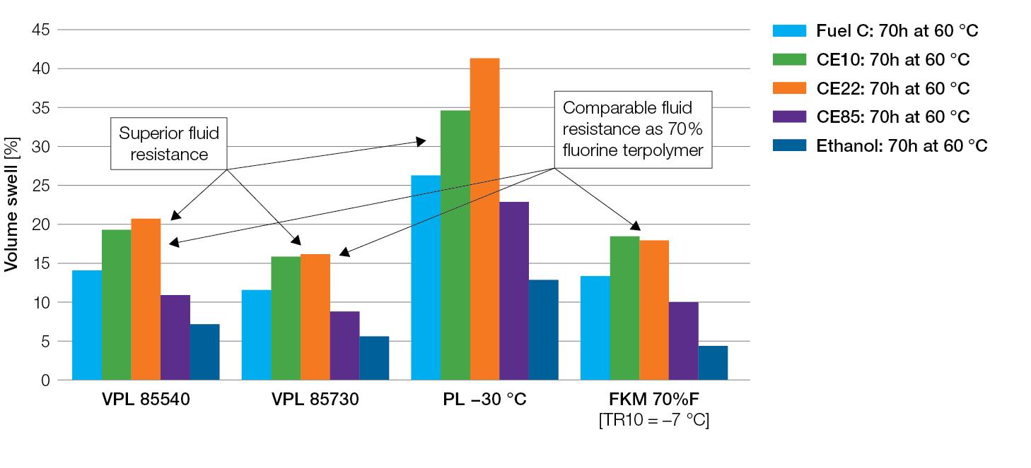 Tecnoflon-flex-fuel-resistance-in-ethanol