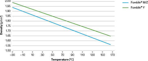 fomblin-pfpe-density-vs-temperature