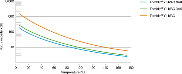 fomblin-y-hvac-viscosity-vs-temperature
