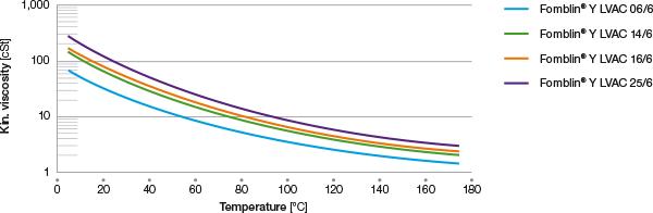 fomblin-y-lvac-viscosity-vs-temperature