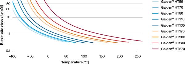 galden-kinematic-viscosity-vs-temperature