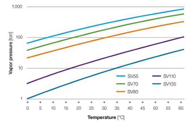 galden-vapor-pressure-vs-temperature