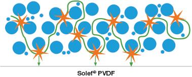 Solef-PVDF-reinforced-intermolecular-interactions