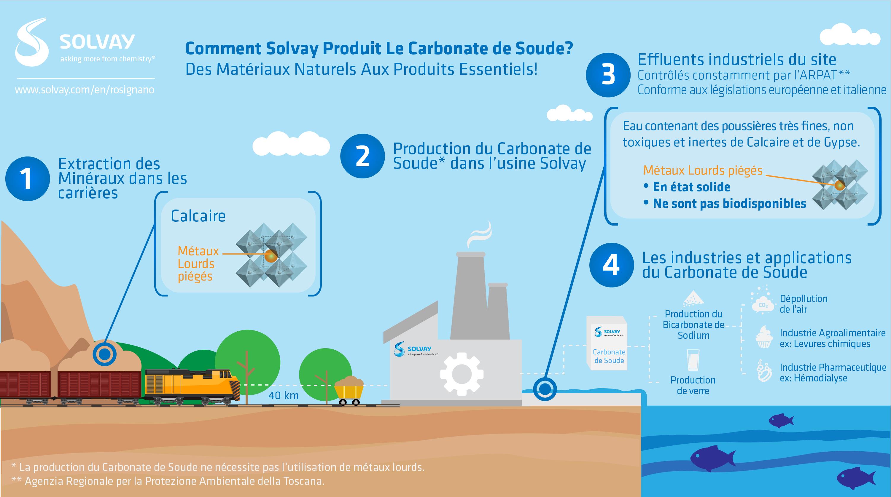Comment Solvay produit le carbonate de soude à Rosignano ?